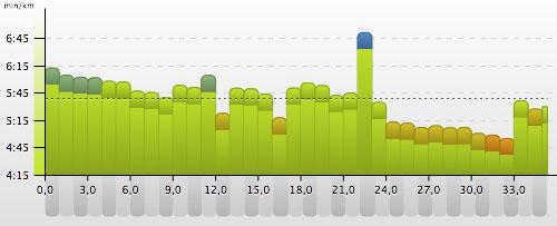 Grafik: Pace beim 35-km-Lauf mit Endbeschleunigung