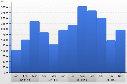 Grafik Laufjahr 2014: Kilometer im Monat