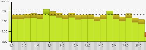 Pace-Grafik 17. Mercedes-Halbmarathon in Tegel 2015
