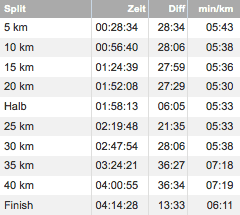 berlin-marathon-2015-splits