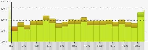 Himmelswegelauf-Halbmarathon 2016 – Pace-Grafik