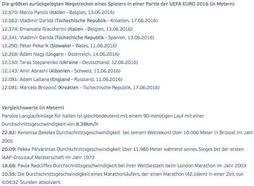 Laufkilometer-Vergleiche auf der UEFA-EM-Website