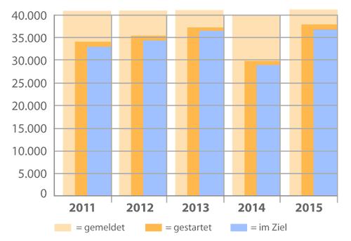 Statistik Berlin-Marathon 2011-2015: Teilnehmer gemeldet, gestartet, im Ziel