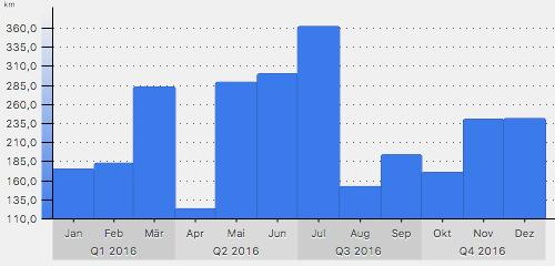 Laufjahr 2016: Kilometer pro Monat