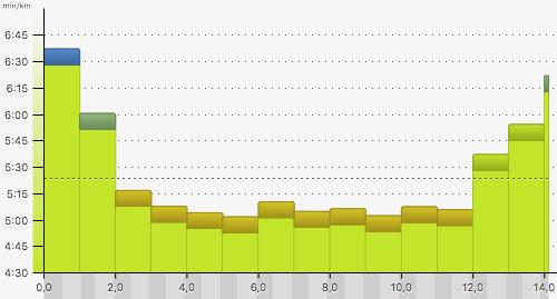 Pace-Grafik Tempodauerlauf