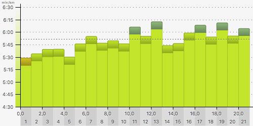 Pace-Grafik Tegel-Halbmarathon 2019